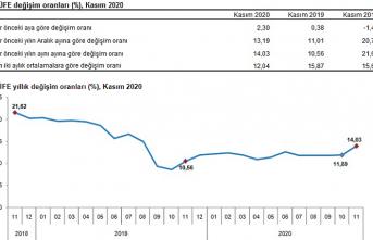 Kasım ayı enflasyon oranı açıklandı. 2021 de memur maaşları ne kadar artacak?