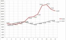 2018 Aralık Ayı Enflasyon Oranları Açıklandı
