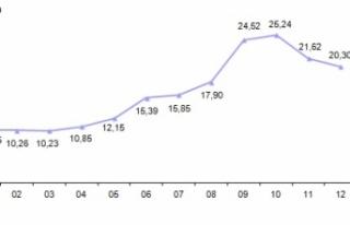 2019 Ocak Ayı Enflasyonu Beklenenden Düşük Çıktı