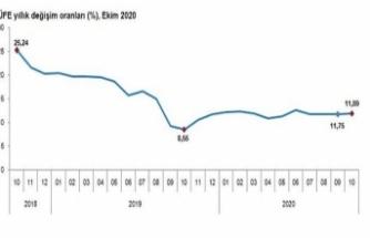 Ekim ayı enflasyon oranı açıklandı. 2021 de memur maaşları ne kadar artacak?